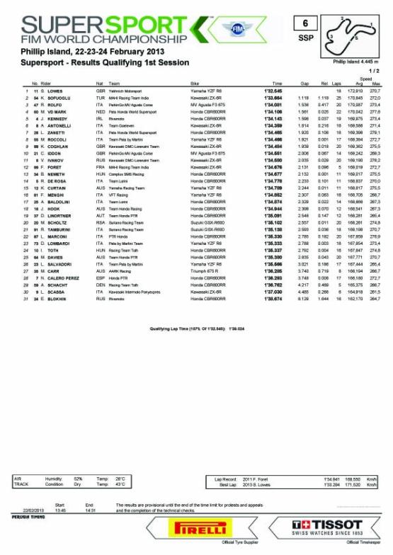 SS qualifying sheet 555