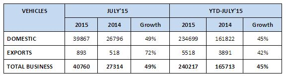 RE Sales for July 2015