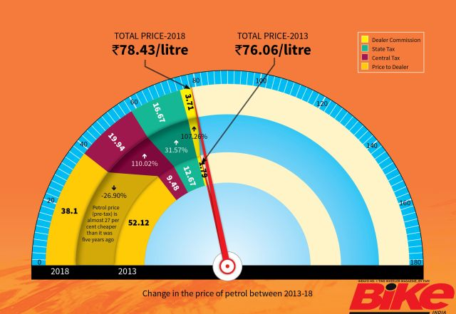Fuel prices have shot up exponentially. We find out what could be the deciding factors.
