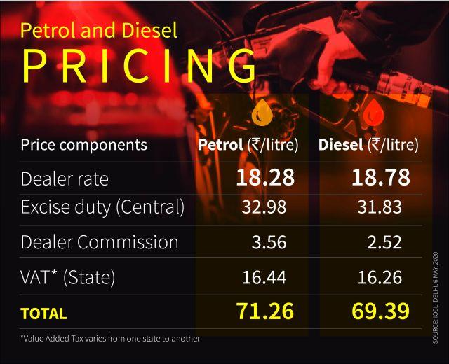 petrol diesel fuel prices crude oil