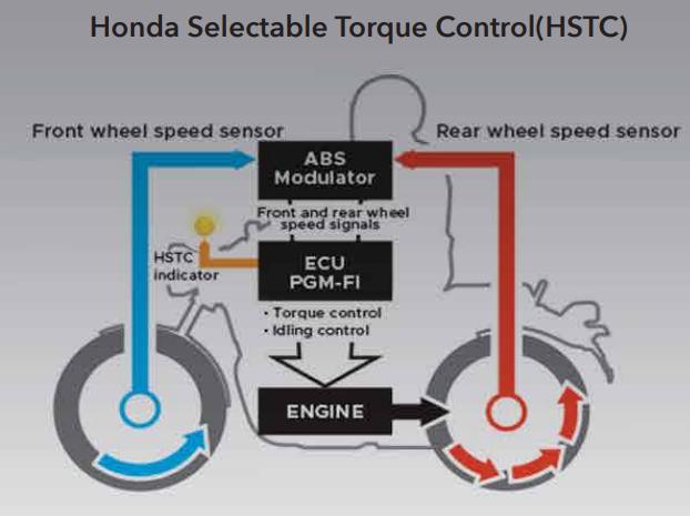 Honda H'Ness HSTC WEB